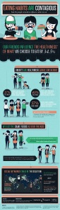 Infographic-you are what your friends eat